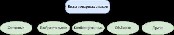 Виды товарных знаков в РФ