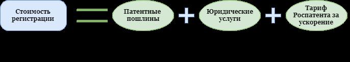 Стоимость регистрации товарного знака в РФ