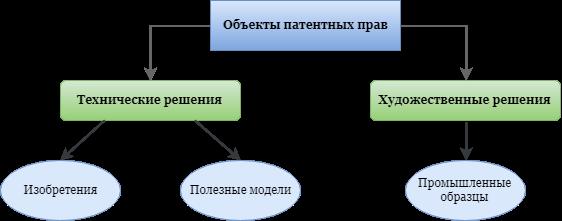 Схема объектов патентных прав