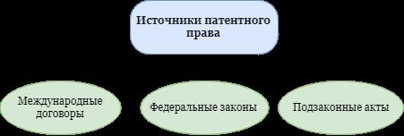 Патентное право: источники