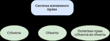 Система патентного права