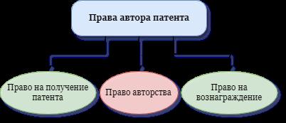 Права автора патента на изобретение