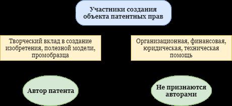 Автор патента