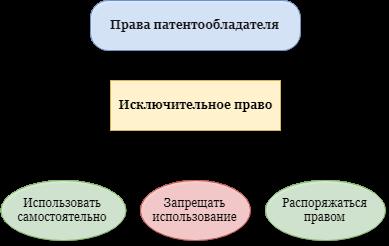 Патентообладатель и права патентообладателя