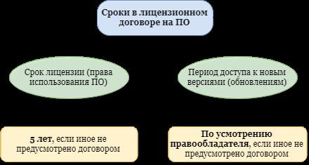 Охрана компьютерных программ и баз данных: лицензия